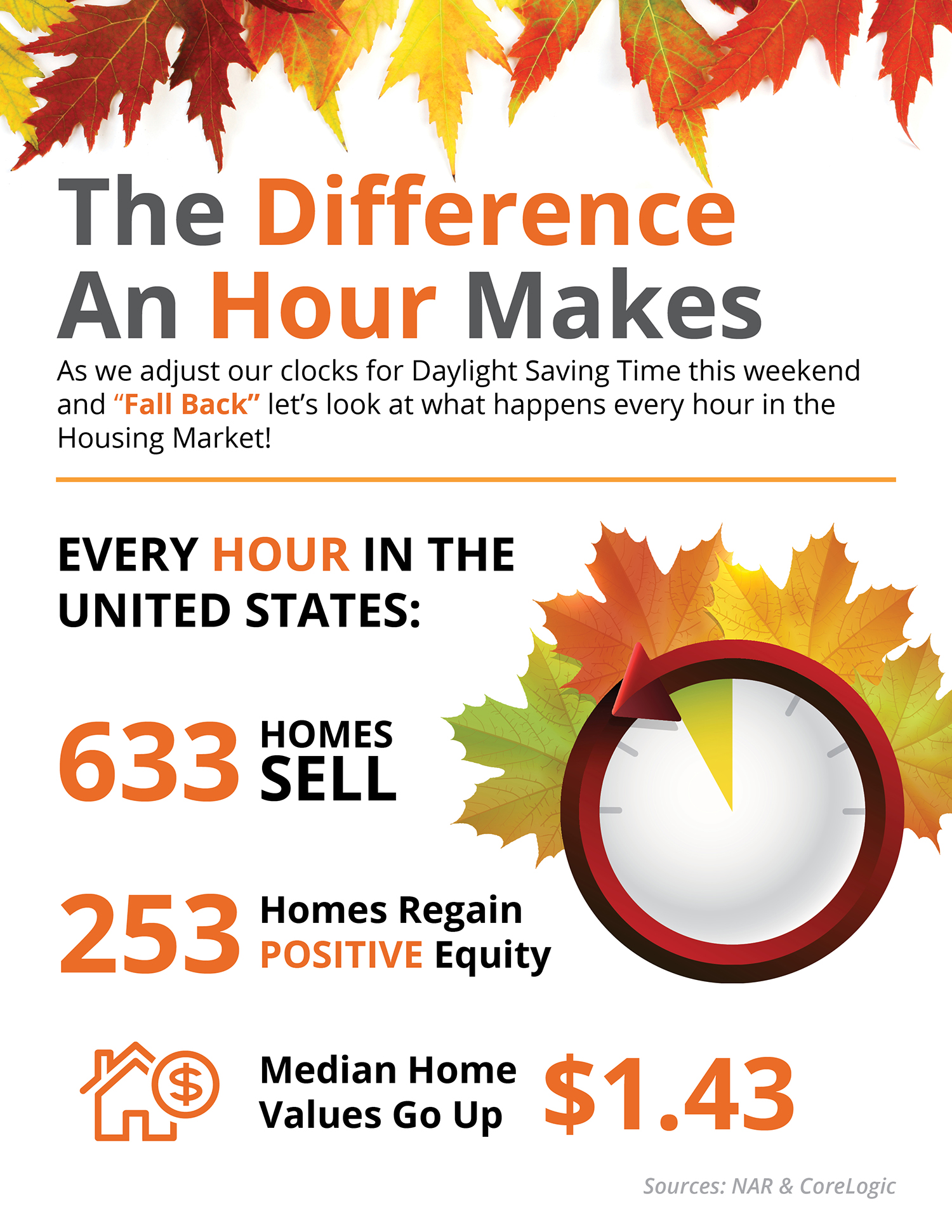 Fall Back Time and Real Estate inthe US