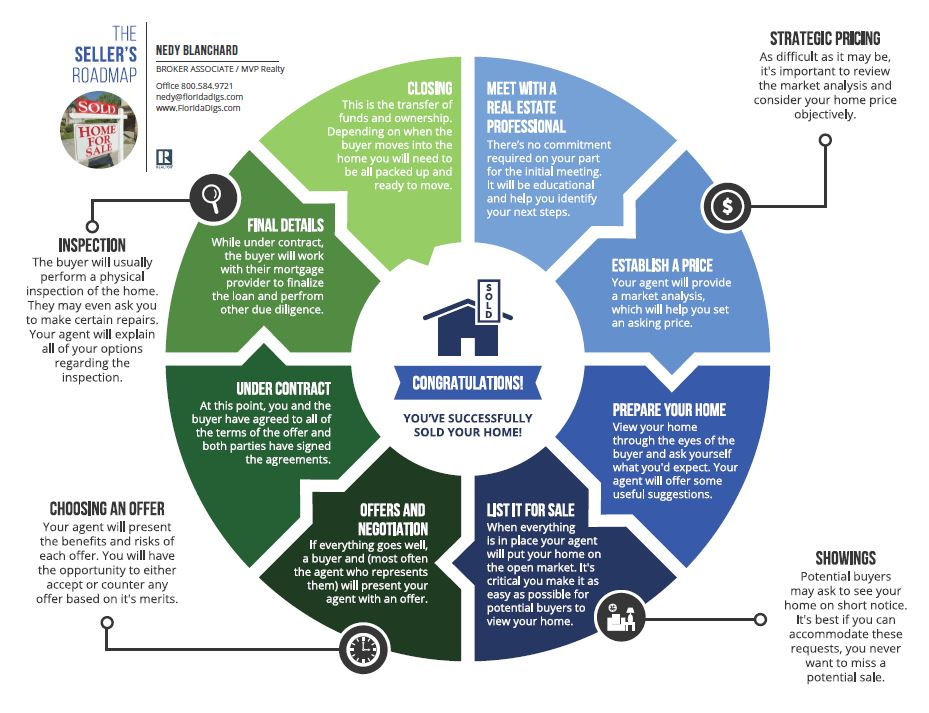 The Home Selling Process [INFOGRAPHIC]